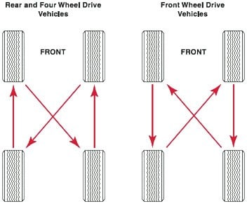 tire rotation diagram for vehicle types