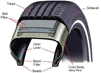 inner parts of a tire diagram